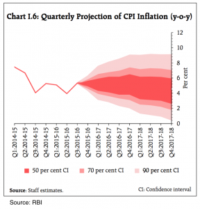 Quarterly Projection of CPI Inflation in the Indian Economy