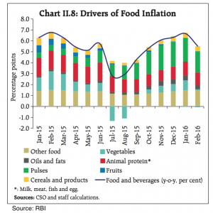 Food Inflation Drivers in the Indian Economy