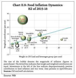 Food Inflation Dynamics in the Indian Economy