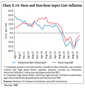 Indian Economy input cost inflation