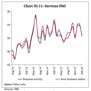 Services PMI in the Indian Economy