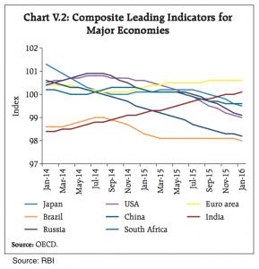 Leading Indicators of Major Economies