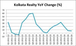 Kolkata Real Estate