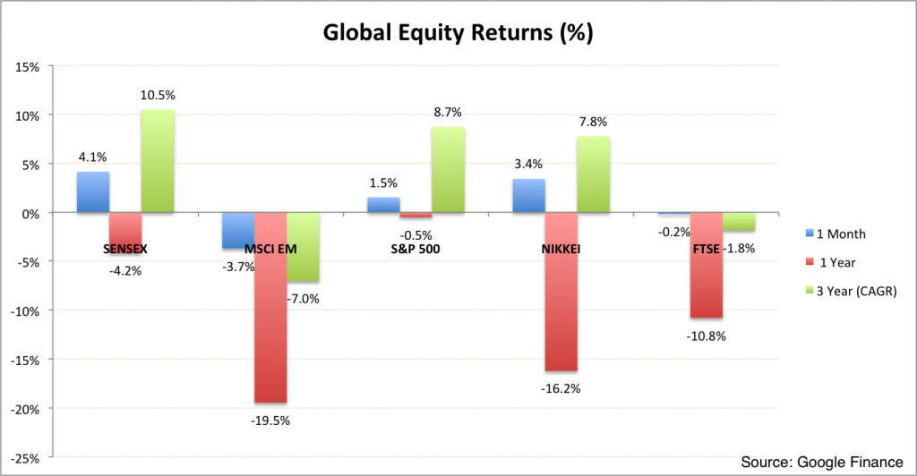 Equities Monthly Market Summary