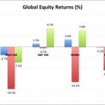 Indian Monthly Market Summary