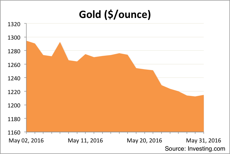 Gold Monthly Market Summary