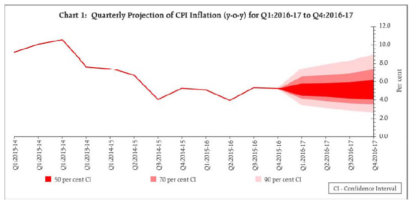 Monetary Policy Report Inflation projection