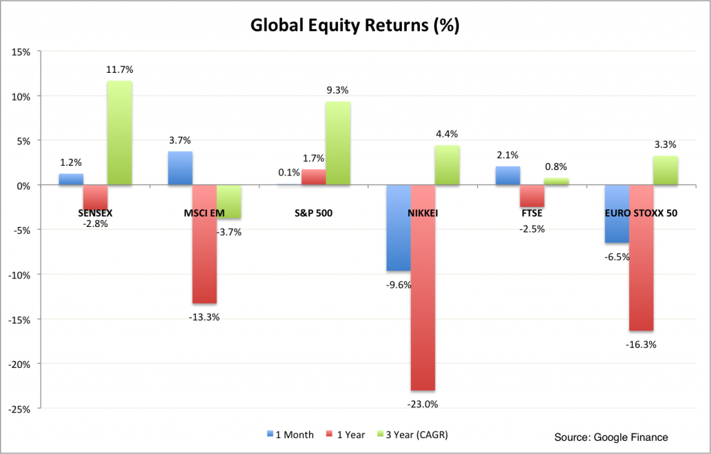 Global Equities June 2016