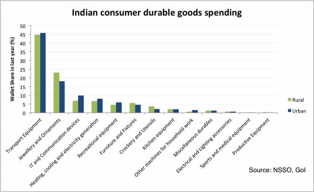Indian consumer durable goods spending