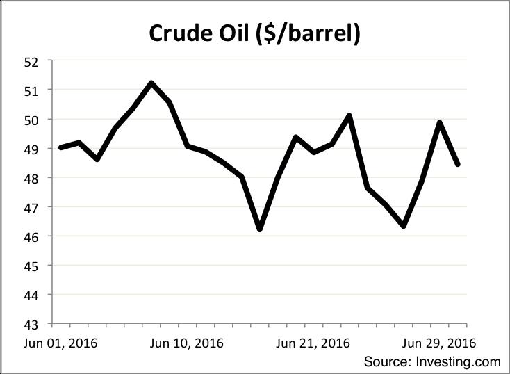 Oil June 2016
