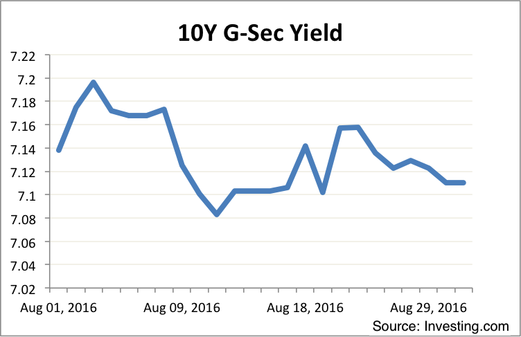 10Y GSec August 2016