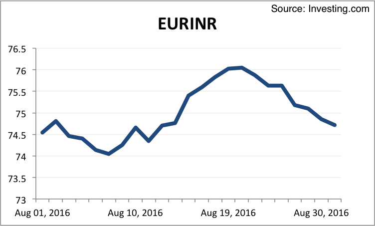 EURINR August 2016