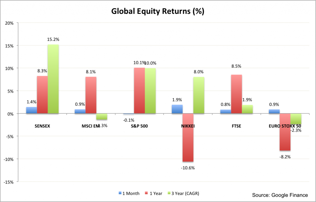 Global Equities August 2016