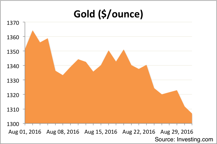 Gold August 2016