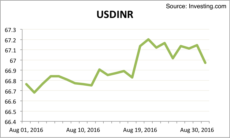 USDINR August 2016