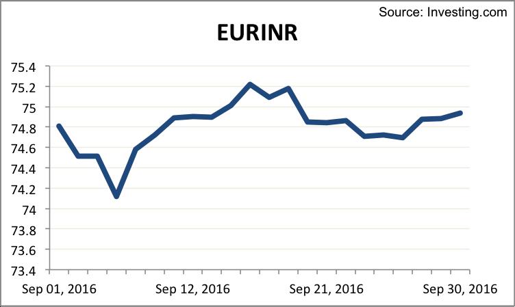 eurinr-september-2016