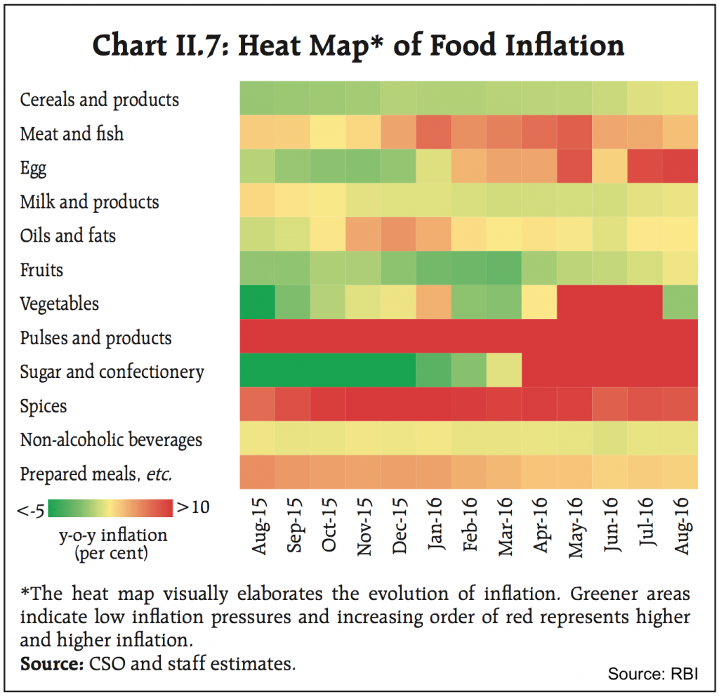 RBI Food Inflation