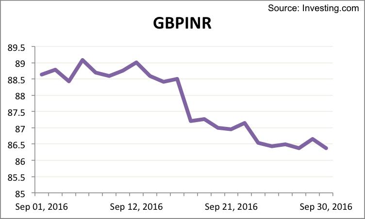 gbpinr-september-2016