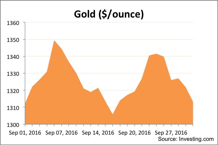 Monthly Market Summary