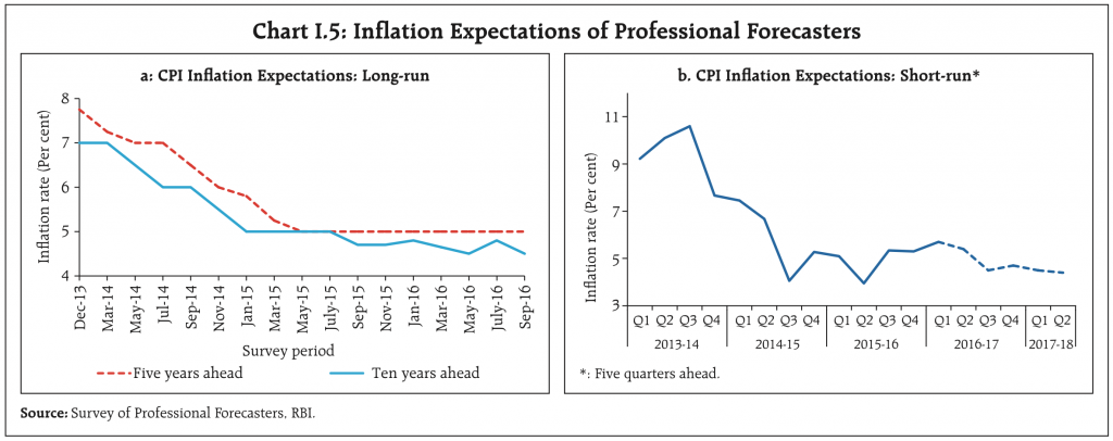 RBI Inflation