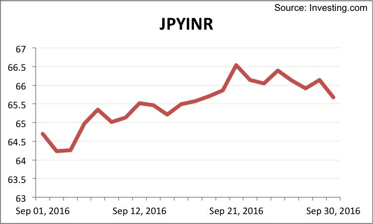 jpyinr-september-2016