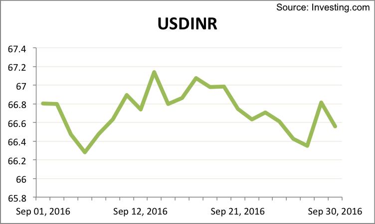 usdinr-september-2016