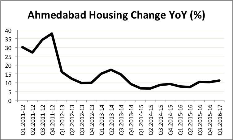 hpi-ahmedabad-q1-16-17