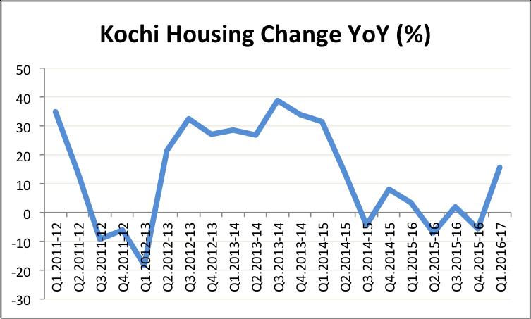 hpi-kochi-q1-16-17