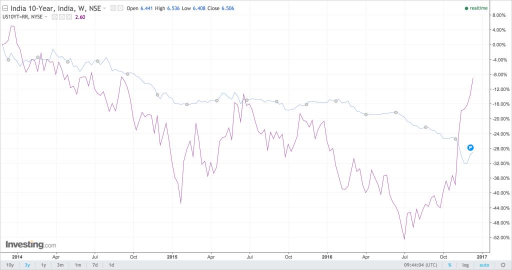 Dollar Rupee Update