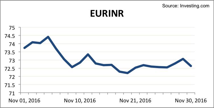 eurinr-november-2016