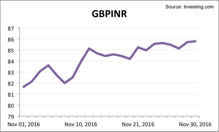gbpinr-november-2016