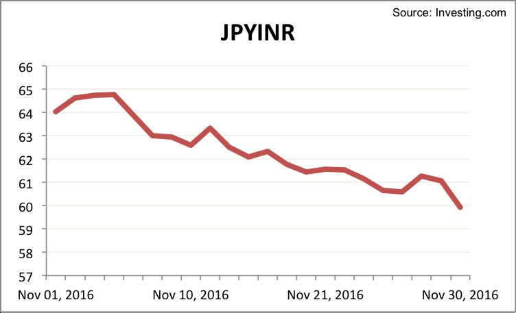 jpyinr-november-2016