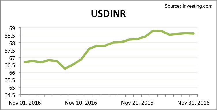 usdinr-november-2016