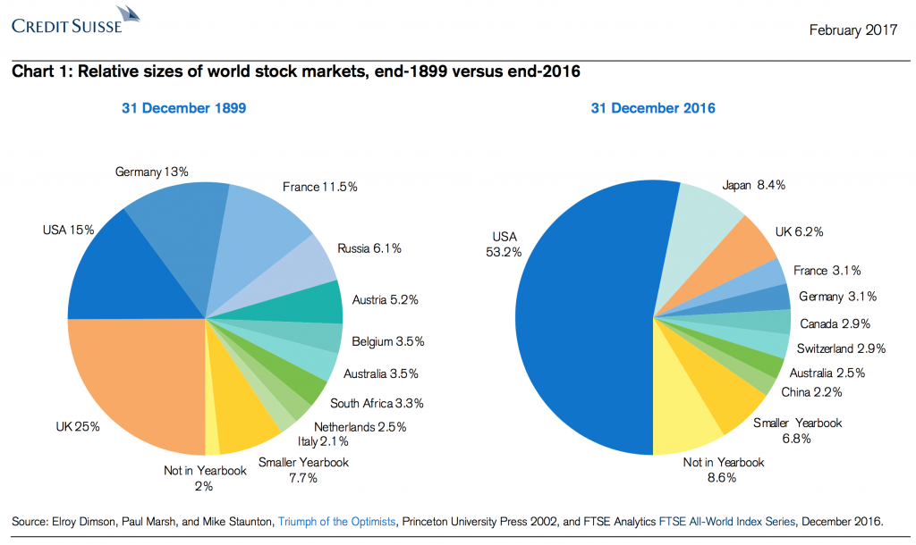 World Stock Market History