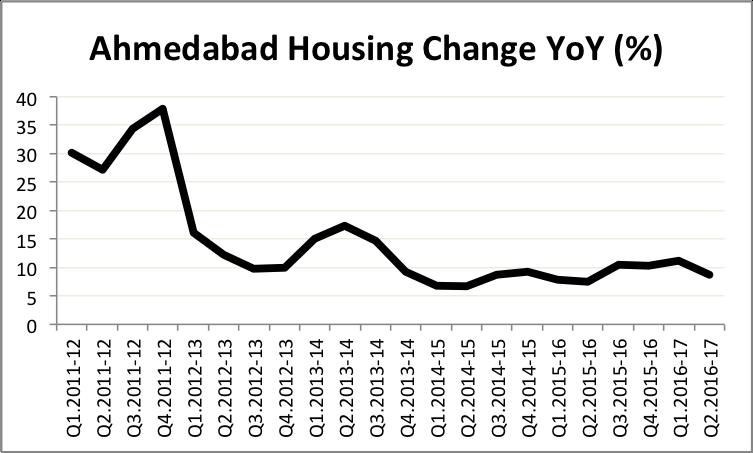 hpi-ahmedabad-q2-16-17