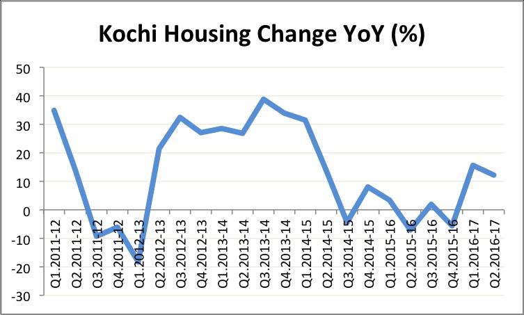 hpi-kochi-q2-16-17