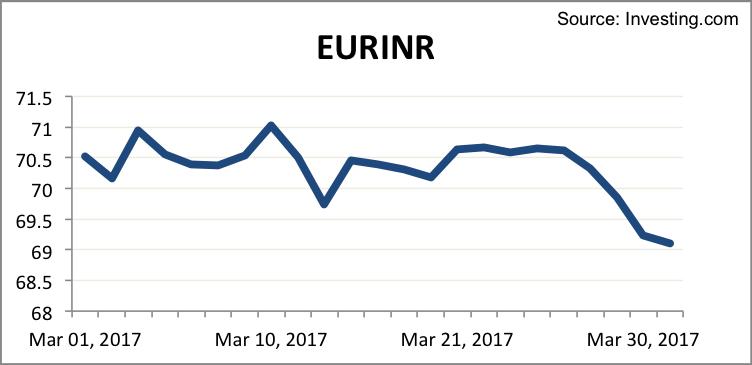 eurinr