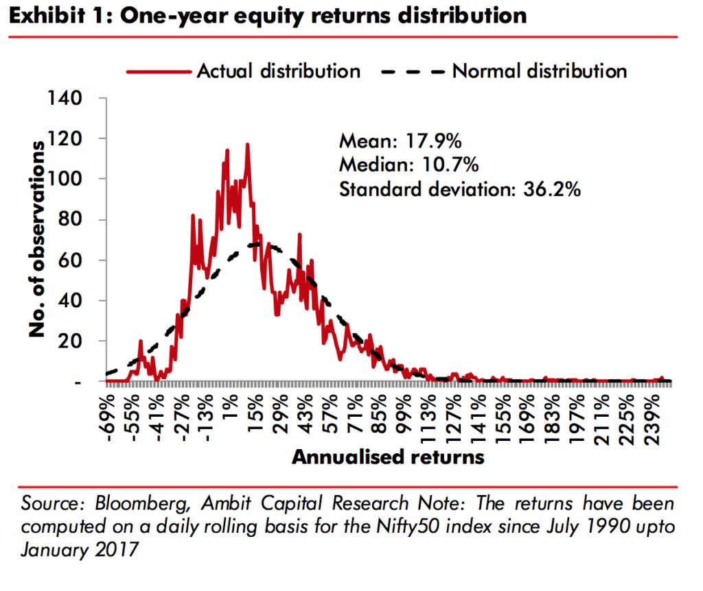 Indian Equities