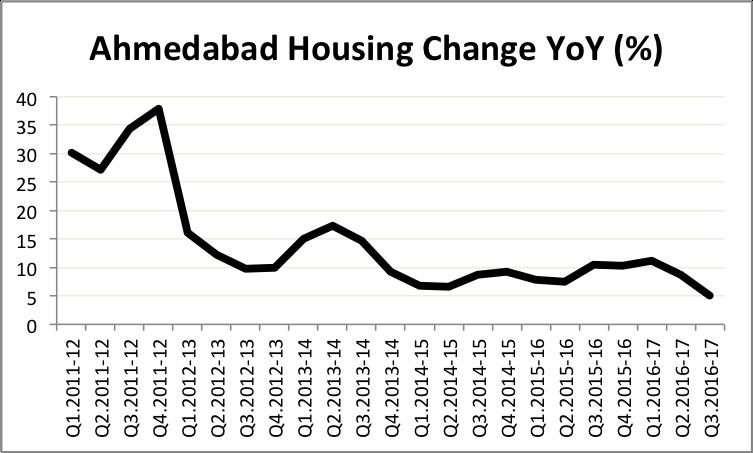 hpi-ahmedabad-q3-16-17