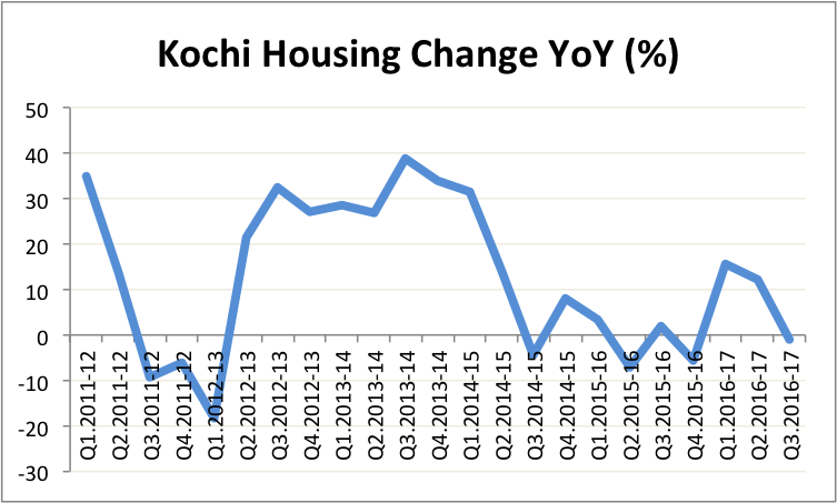 hpi-kochi-q3-16-17