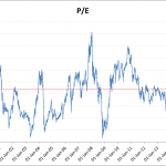 Equity Valuations Indian Nifty