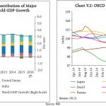 RBI Global Growth